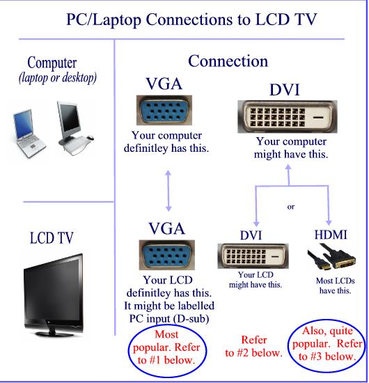 Connect Tv To Pc