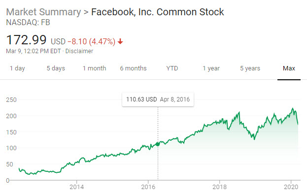 facebook-stock-since-ipo