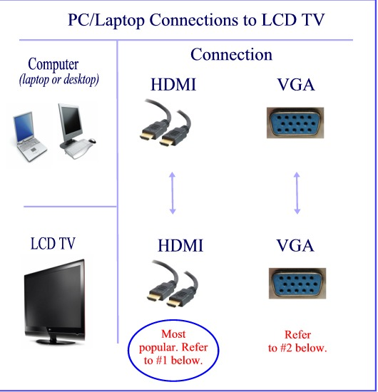 connect-pc-to-tv-cable-options