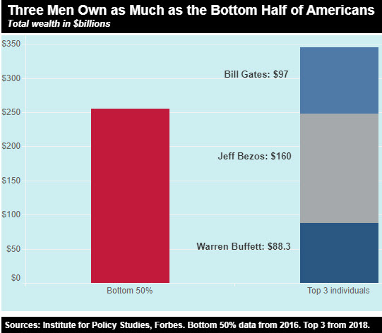 3-richest-men-bottom-50